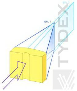 Cylindrical DFL working principle