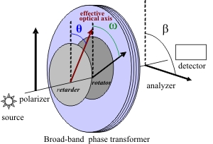 Broad-band phase transformer