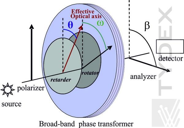 THz Broad-Band Phase Transformer