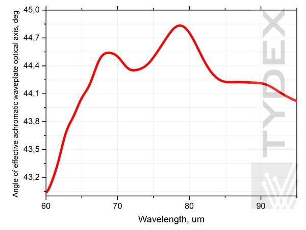 Angle θ of effective optical axis of the AWP L/4@60-95 um.