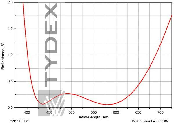 Residual reflectance of a TF-9 part with a broadband AR coating for 400-700 nm range, normal angle of incidence.