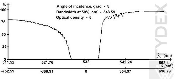 Typical transmission curve of the Notch-4 filter for 532 nm