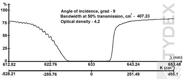 Typical transmission curve of the Notch-4 filter for 633 nm