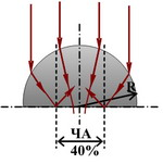 Transmission of uncoated HRFZ-Si hemispherical lens