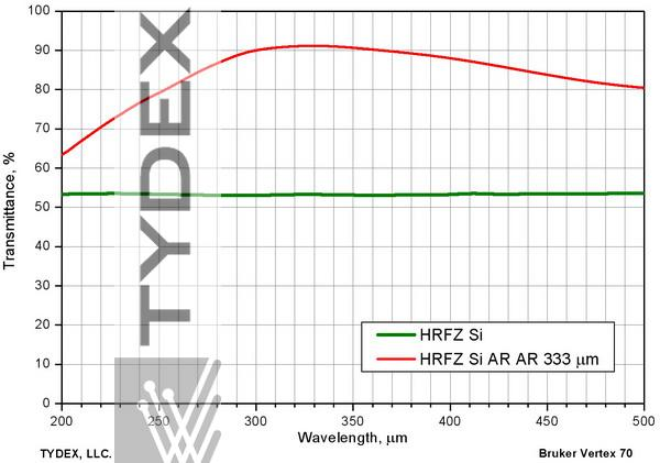 Transmission of uncoated and two-sided coated HRFZ-Si windows. AR coating is centered at 330 µm.