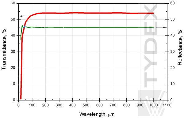 Transmittance and reflectance of HRFZ-Si 5.0 mm-thick sample in THz range.