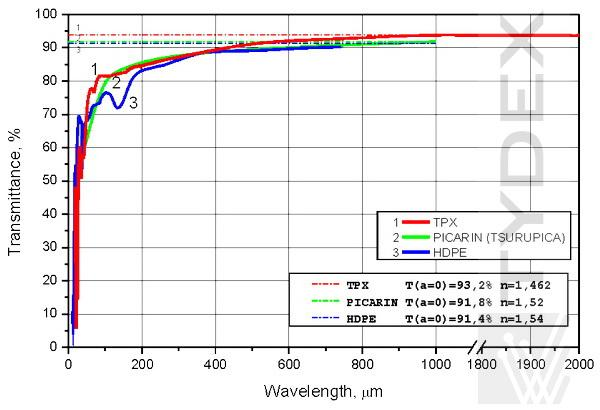 Transmission of 2 mm-thick samples of TPX, Picarin, and HDPE.