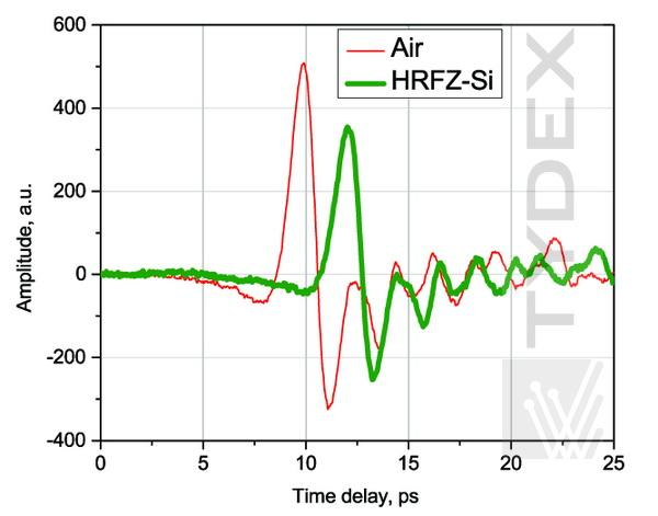 The THz signals transmitted through air and HRFZ-Si.