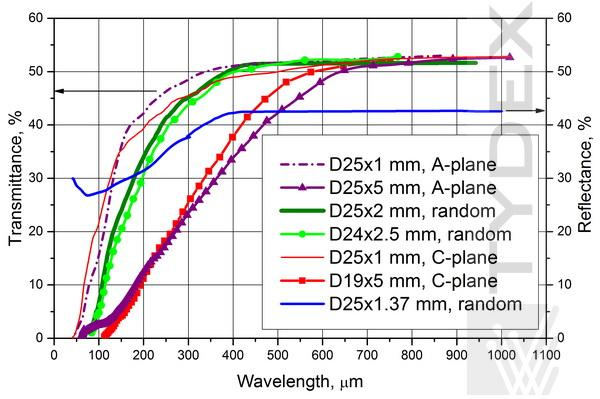 Transmittance and reflectance of sapphire samples with different thickness
