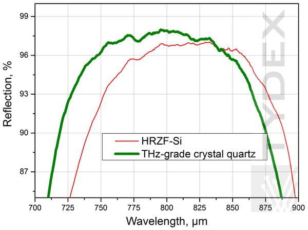 Reflection spectra of NIR-THz splitter (two types of substrate).