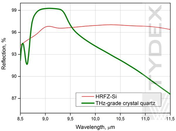 Reflection spectra of MIR-THz splitter (two types of substrate).