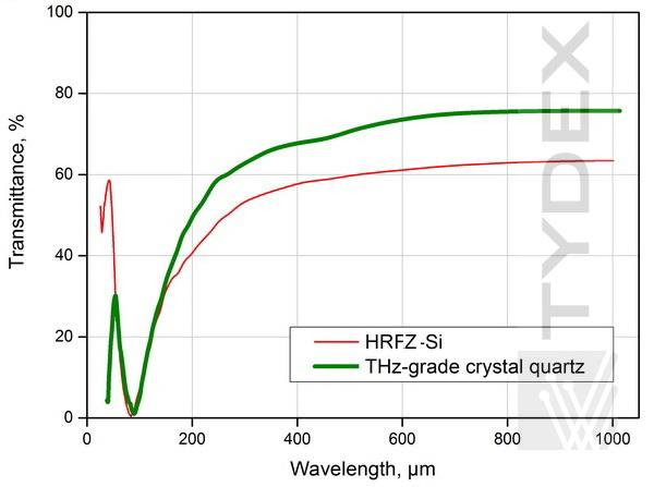 Transmission spectra of MIR-THz splitter (two types of substrate)