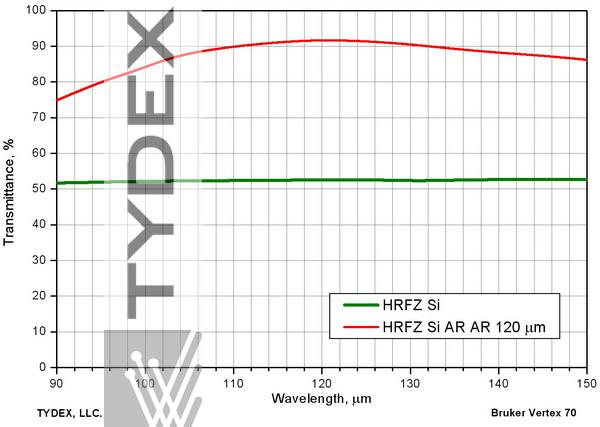 Transmission of uncoated and two-sided coated HRFZ-Si windows. AR coating is centered at 120 µm.